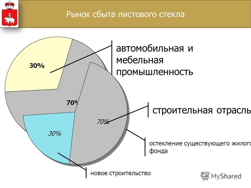 30% 70% 30% автомобильная и мебельная промышленность 70% строительная отрасль новое строительство остекление существующего жилого фонда Рынок сбыта листового стекла