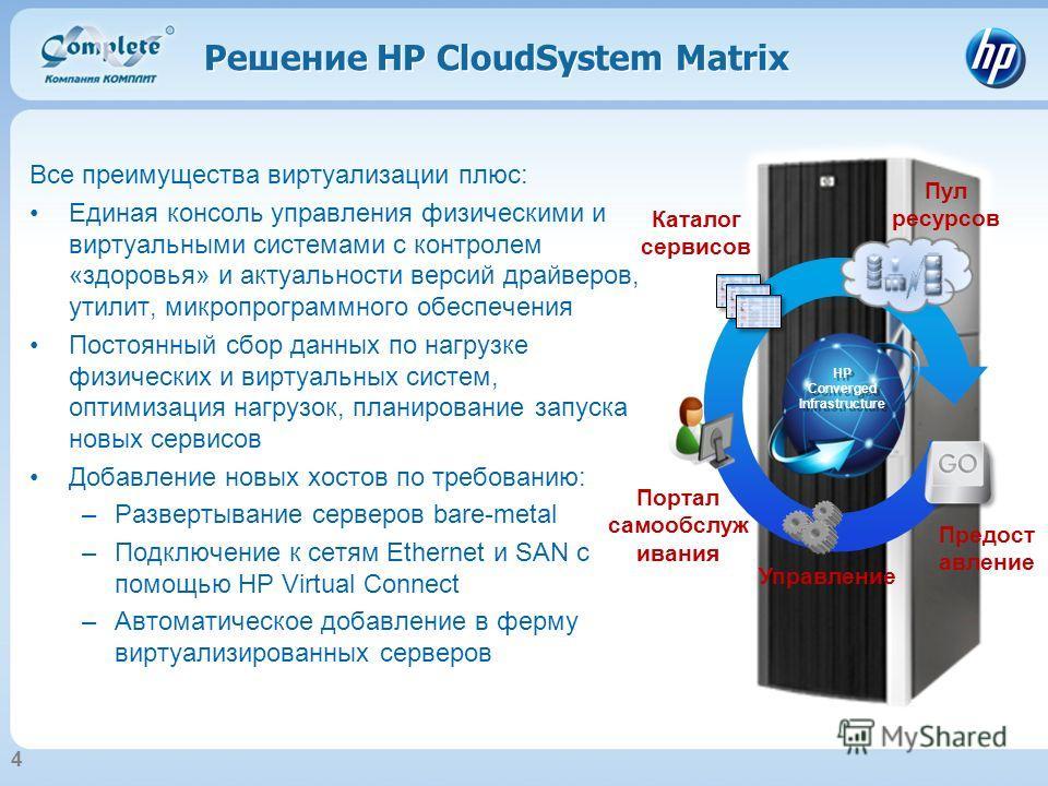 Решение HP CloudSystem Matrix Все преимущества виртуализации плюс: Единая консоль управления физическими и виртуальными системами с контролем «здоровья» и актуальности версий драйверов, утилит, микропрограммного обеспечения Постоянный сбор данных по
