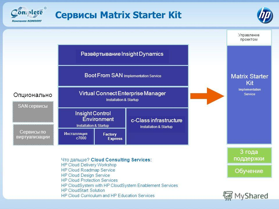 Matrix Starter Kit Implementation Service Factory Express c-Class infrastructure Installation & Startup Инсталляция c7000 Insight Control Environment Installation & Startup Virtual Connect Enterprise Manager Installation & Startup Boot From SAN Imple
