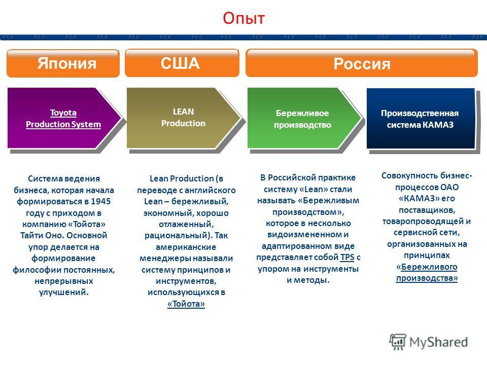 Toyota Production System Япония США Россия LEAN Production Бережливое производство Система ведения бизнеса, которая начала формироваться в 1945 году с приходом в компанию «Тойота» Тайти Оно. Основной упор делается на формирование философии постоянных
