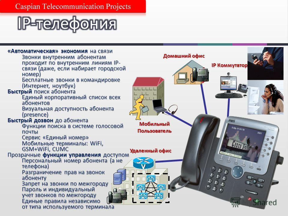 Домашний офис Мобильный Пользователь Удаленный офис IP Коммутатор «Автоматическая» экономия на связи Звонки внутренним абонентам проходит по внутренним линиям IP- связи (даже, если набирает городской номер) Бесплатные звонки в командировке (Интернет,