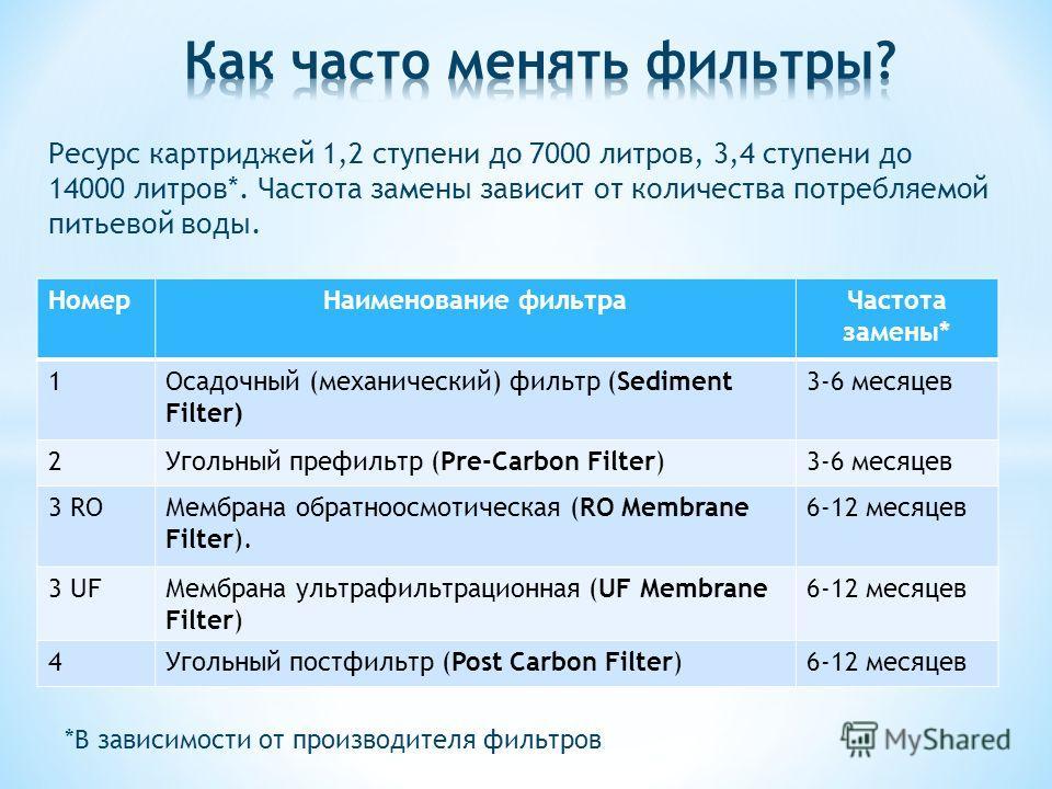 НомерНаименование фильтраЧастота замены* 1Осадочный (механический) фильтр (Sediment Filter) 3-6 месяцев 2Угольный префильтр (Pre-Carbon Filter)3-6 месяцев 3 ROМембрана обратноосмотическая (RO Membrane Filter). 6-12 месяцев 3 UFМембрана ультрафильтрац