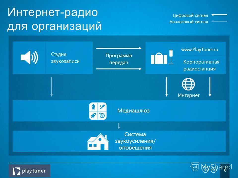 Интернет-радио для организаций 6 Студия звукозаписи Программа передач www.PlayTuner.ru Корпоративная радиостанция Цифровой сигнал Аналоговый сигнал Интернет Медиашлюз Система звукоусиления/ оповещения
