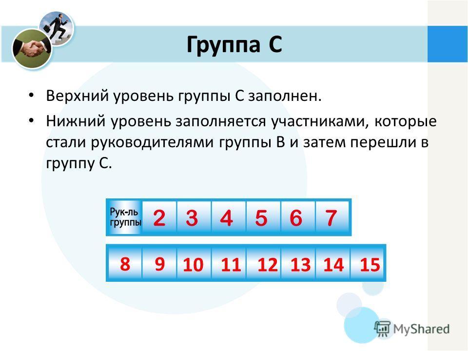 Группа C Верхний уровень группы C заполнен. Нижний уровень заполняется участниками, которые стали руководителями группы B и затем перешли в группу C. 89 101112131415