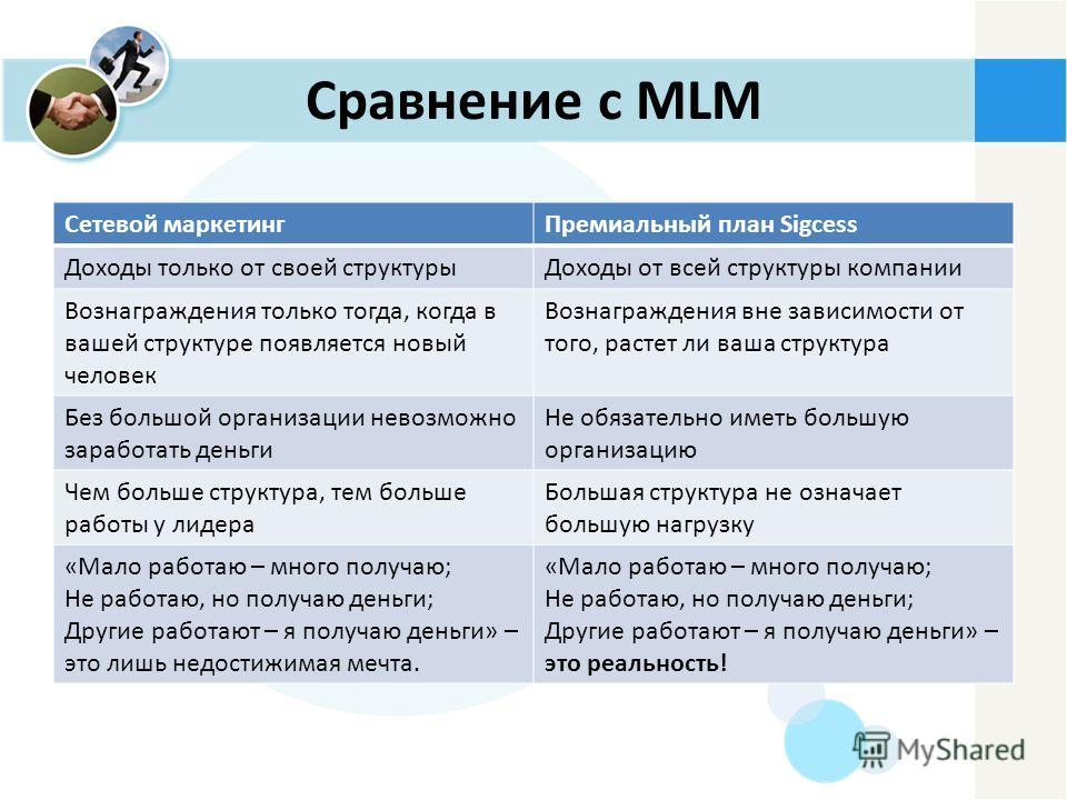 Сравнение с MLM Сетевой маркетингПремиальный план Sigcess Доходы только от своей структурыДоходы от всей структуры компании Вознаграждения только тогда, когда в вашей структуре появляется новый человек Вознаграждения вне зависимости от того, растет л