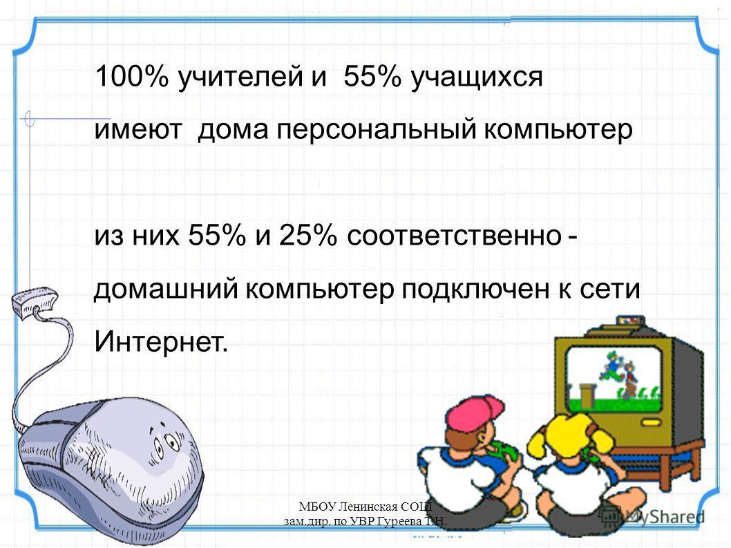 100% учителей и 55% учащихся имеют дома персональный компьютер из них 55% и 25% соответственно - домашний компьютер подключен к сети Интернет. МБОУ Ленинская СОШ зам.дир. по УВР Гуреева Т.Н.