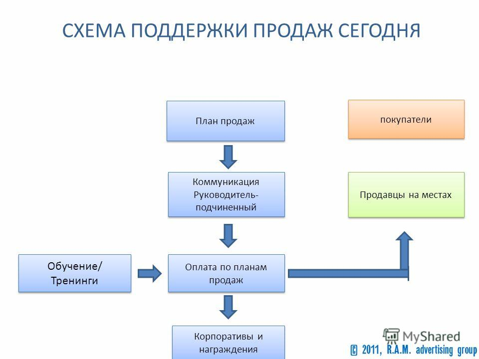 Мотивационная схема директора
