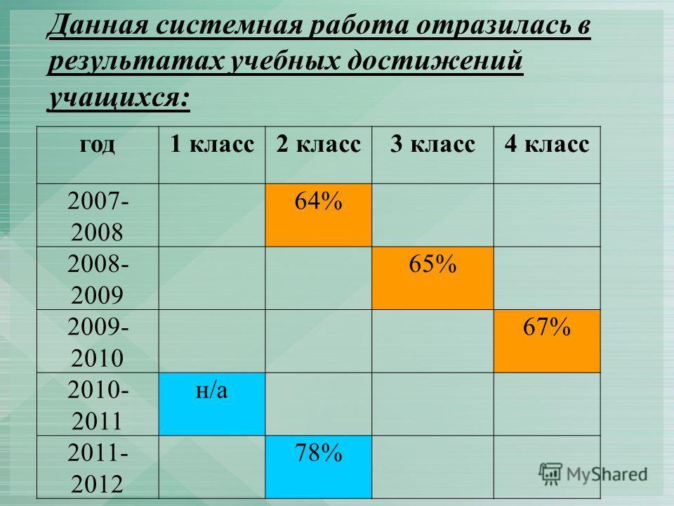 Данная системная работа отразилась в результатах учебных достижений учащихся: год1 класс2 класс3 класс4 класс 2007- 2008 64% 2008- 2009 65% 2009- 2010 67% 2010- 2011 н/а 2011- 2012 78%