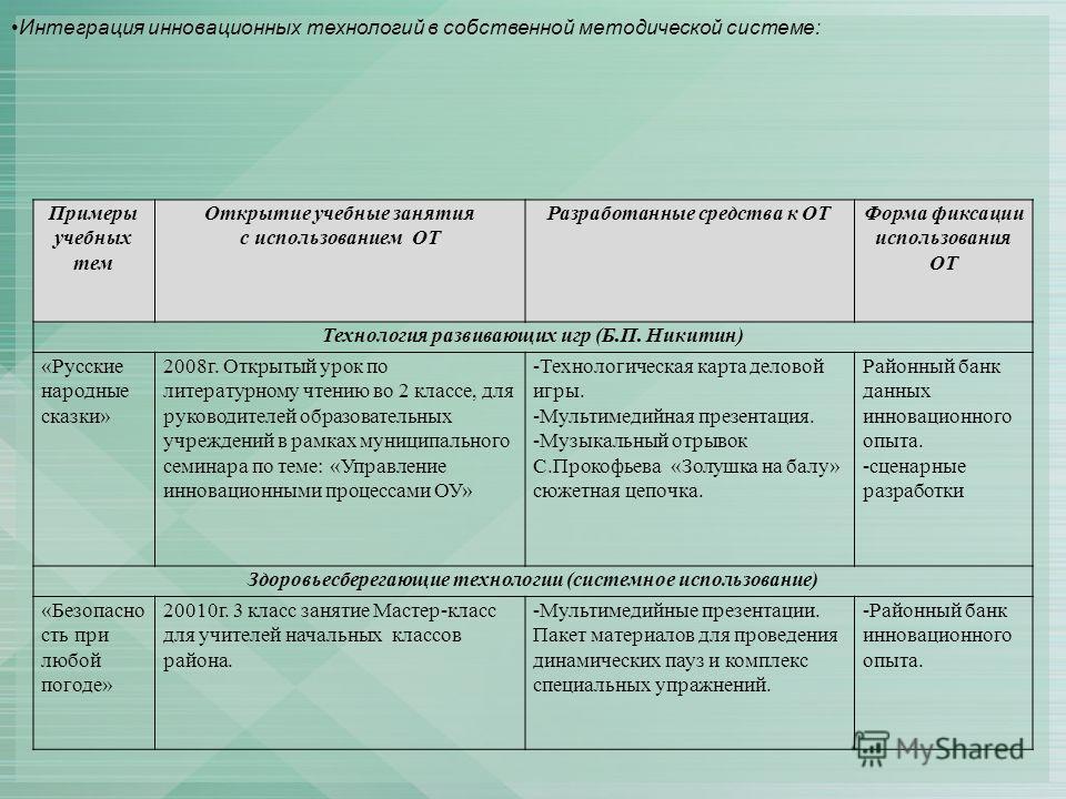Примеры учебных тем Открытие учебные занятия с использованием ОТ Разработанные средства к ОТФорма фиксации использования ОТ Технология развивающих игр (Б.П. Никитин) «Русские народные сказки» 2008г. Открытый урок по литературному чтению во 2 классе,