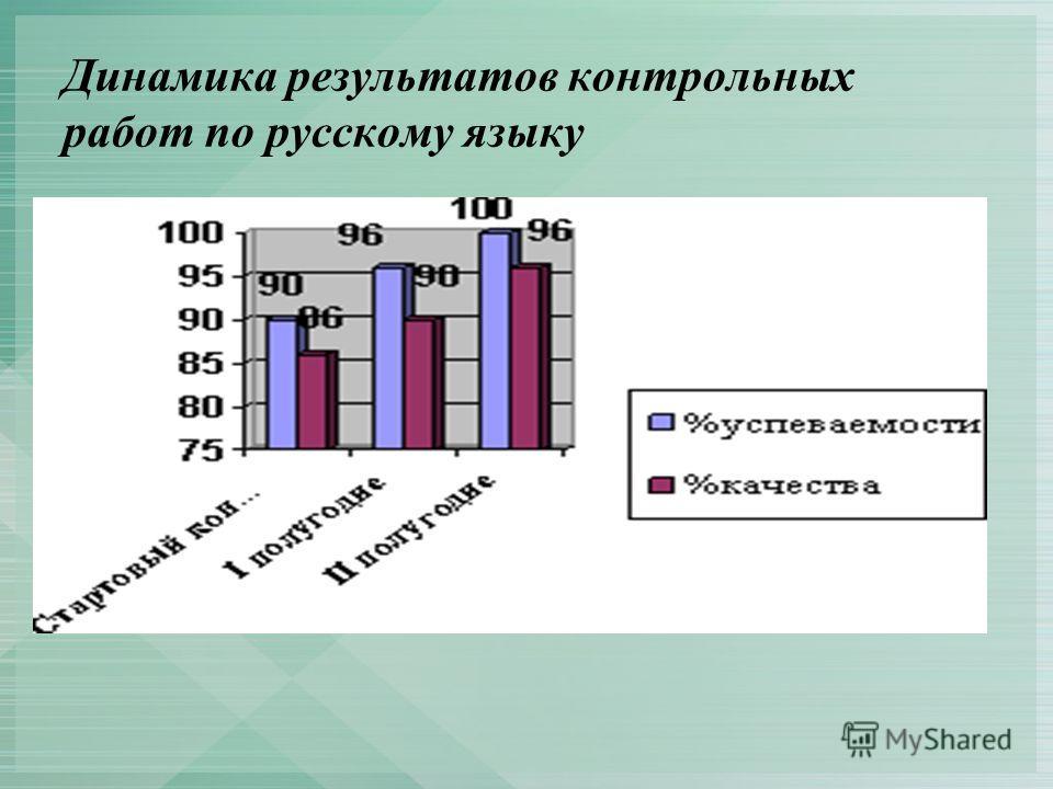 Динамика результатов контрольных работ по русскому языку