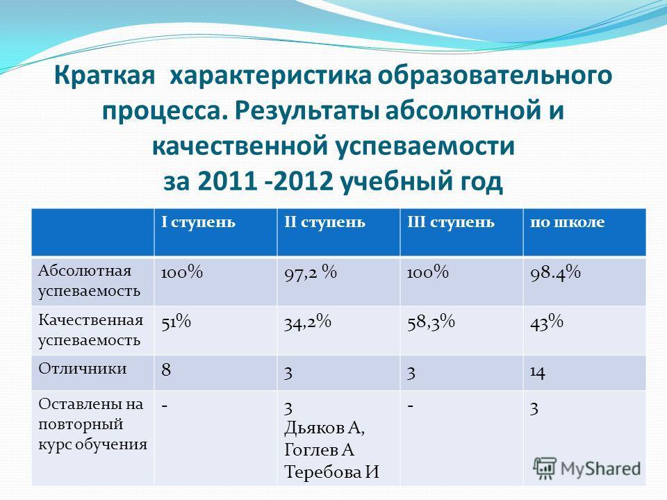 Краткая характеристика образовательного процесса. Результаты абсолютной и качественной успеваемости за 2011 -2012 учебный год I ступеньII ступеньIII ступеньпо школе Абсолютная успеваемость 100%97,2 %100%98.4% Качественная успеваемость 51%34,2%58,3%43