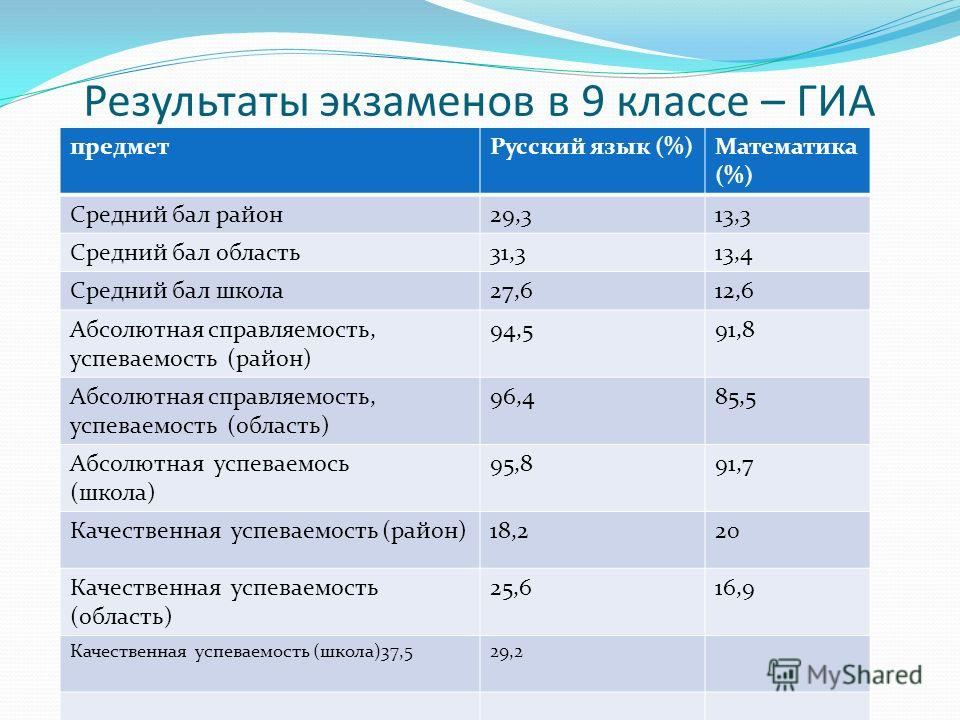 Результаты экзаменов в 9 классе – ГИА предметРусский язык (%)Математика (%) Средний бал район29,313,3 Средний бал область31,313,4 Средний бал школа27,612,6 Абсолютная справляемость, успеваемость (район) 94,591,8 Абсолютная справляемость, успеваемость