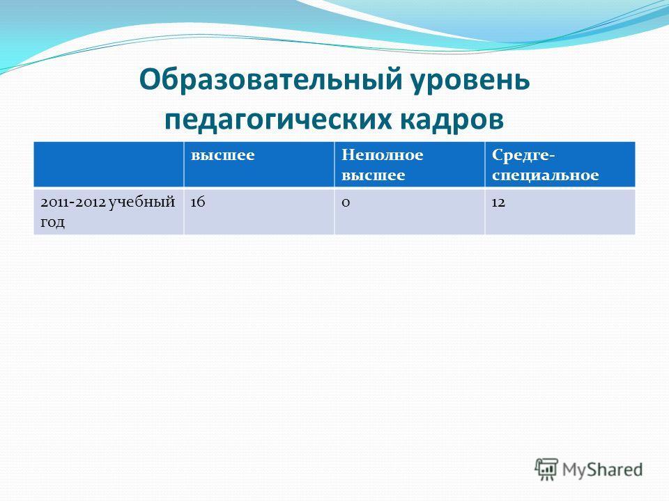 Образовательный уровень педагогических кадров высшееНеполное высшее Средге- специальное 2011-2012 учебный год 16012