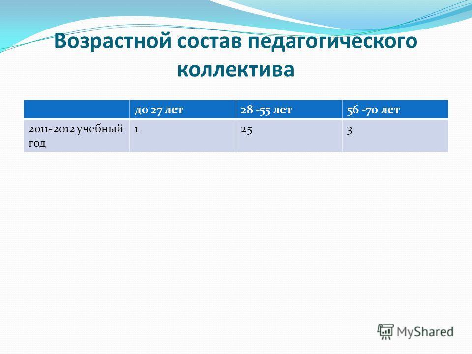 Возрастной состав педагогического коллектива до 27 лет28 -55 лет56 -70 лет 2011-2012 учебный год 1253