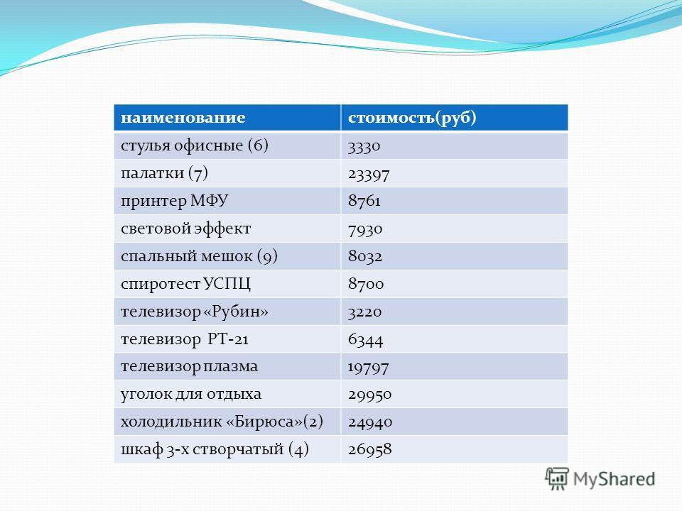 наименованиестоимость(руб) стулья офисные (6)3330 палатки (7)23397 принтер МФУ8761 световой эффект7930 спальный мешок (9)8032 спиротест УСПЦ8700 телевизор «Рубин»3220 телевизор РТ-216344 телевизор плазма19797 уголок для отдыха29950 холодильник «Бирюс