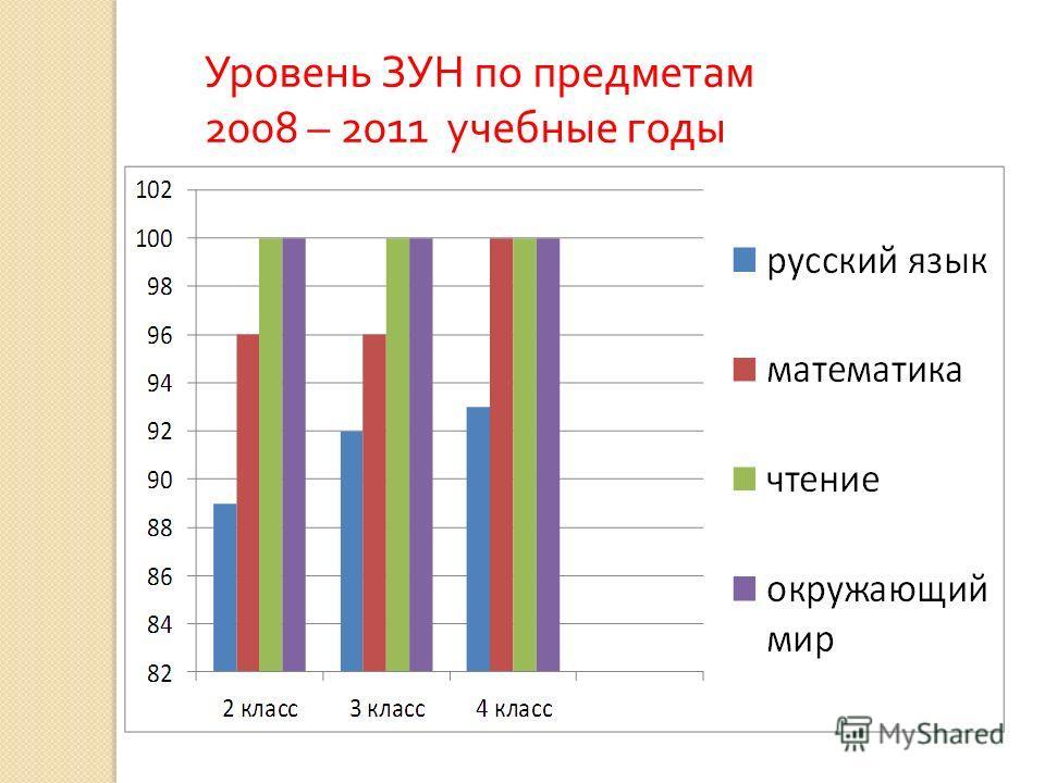 Уровень ЗУН по предметам 2008 – 2011 учебные годы