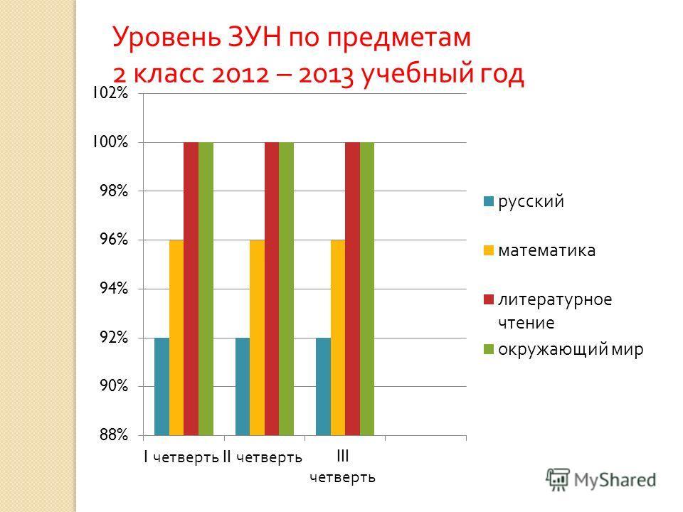 Уровень ЗУН по предметам 2 класс 2012 – 2013 учебный год