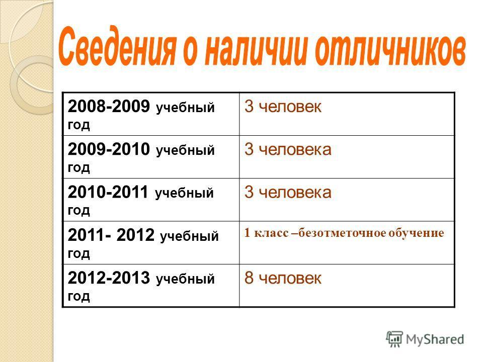 2008-2009 учебный год 3 человек 2009-2010 учебный год 3 человека 2010-2011 учебный год 3 человека 2011- 2012 учебный год 1 класс –безотметочное обучение 2012-2013 учебный год 8 человек