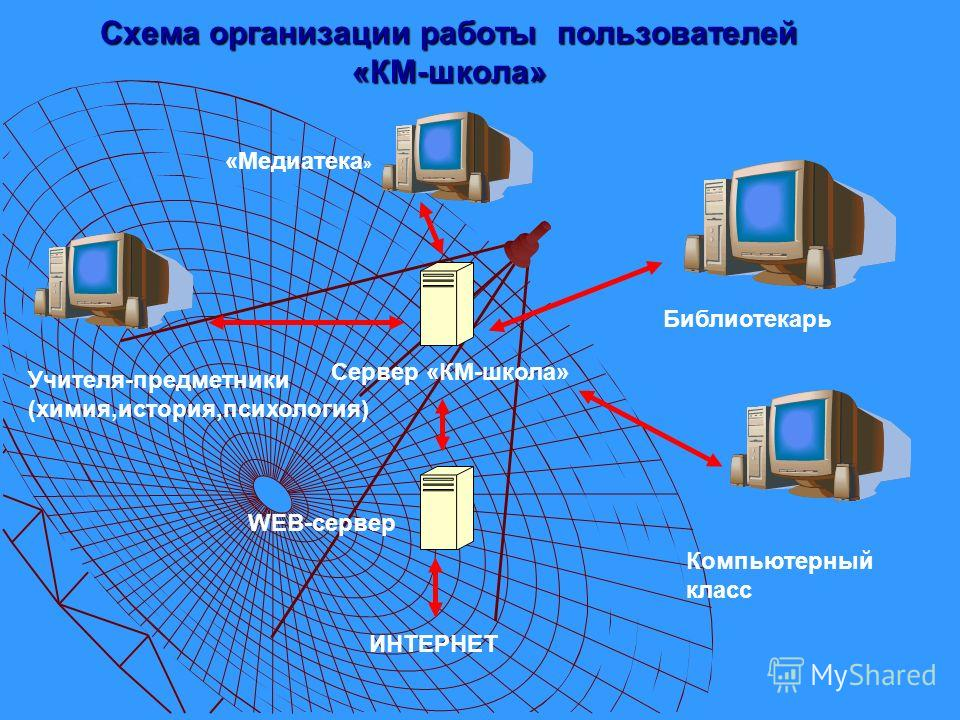 Схема организации работы пользователей «КМ-школа» «Медиатека » Библиотекарь Компьютерный класс Сервер «КМ-школа» Учителя-предметники (химия,история,психология) WEB-сервер ИНТЕРНЕТ