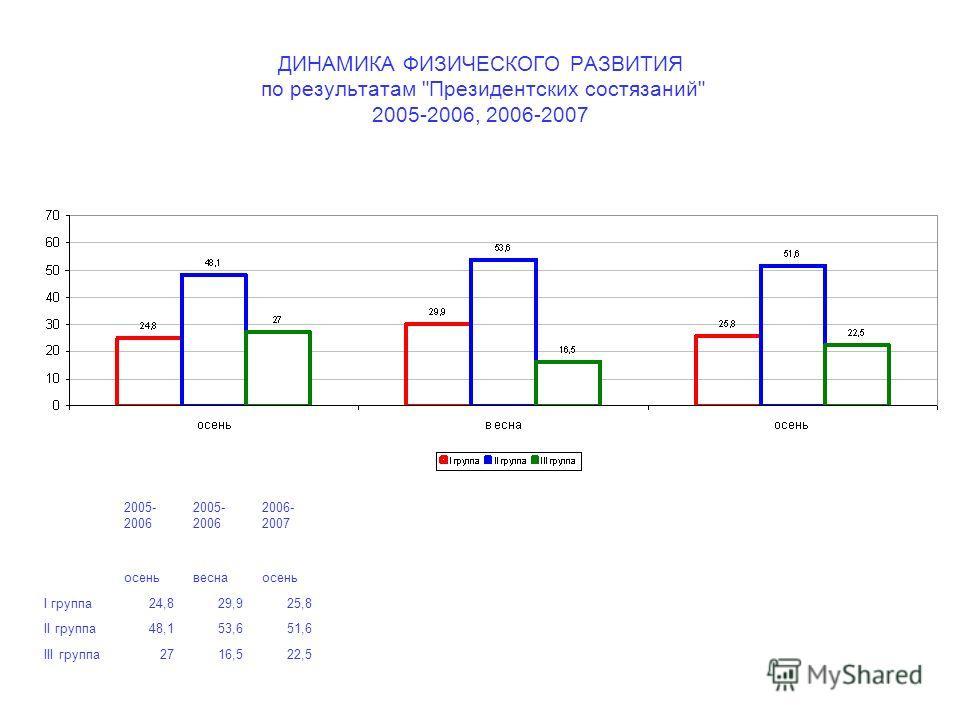 ДИНАМИКА ФИЗИЧЕСКОГО РАЗВИТИЯ по результатам Президентских состязаний 2005-2006, 2006-2007 2005- 2006 2005- 2006 2006- 2007 осеньвеснаосень I группа24,829,925,8 II группа48,153,651,6 III группа2716,522,5