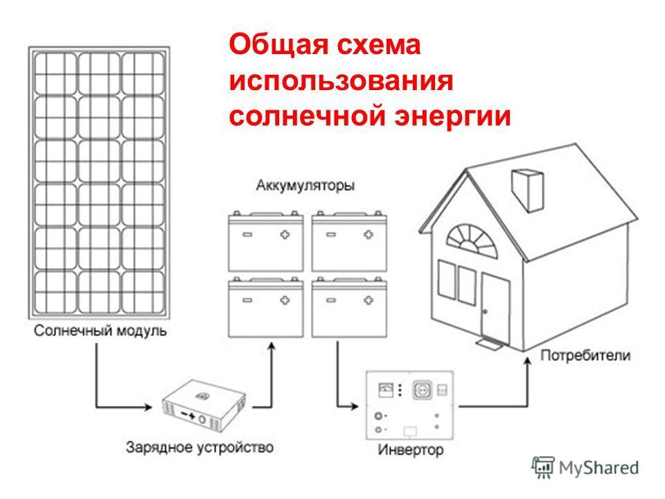 Общая схема использования солнечной энергии