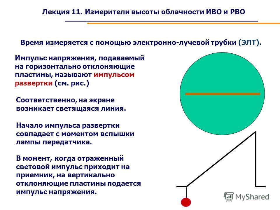 Лекция 11. Измерители высоты облачности ИВО и РВО Время измеряется с помощью электронно-лучевой трубки (ЭЛТ). Импульс напряжения, подаваемый на горизонтально отклоняющие пластины, называют импульсом развертки (см. рис.) Соответственно, на экране возн
