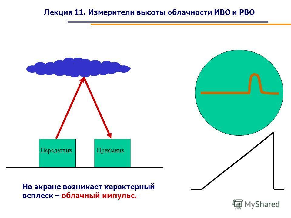 Лекция 11. Измерители высоты облачности ИВО и РВО ПередатчикПриемник На экране возникает характерный всплеск – облачный импульс.