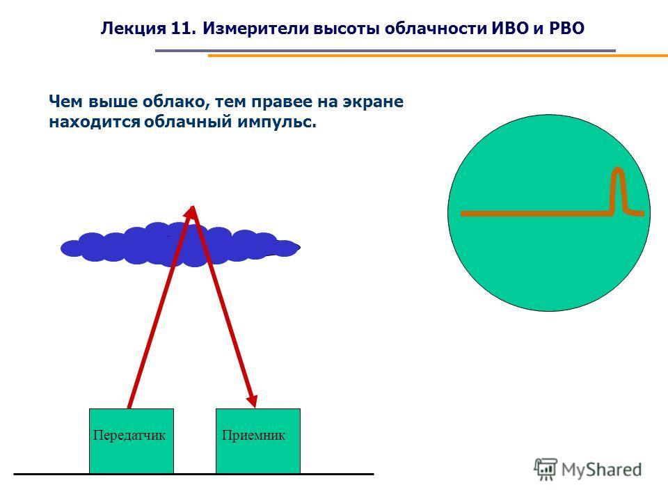 Лекция 11. Измерители высоты облачности ИВО и РВО Чем выше облако, тем правее на экране находится облачный импульс. ПередатчикПриемник