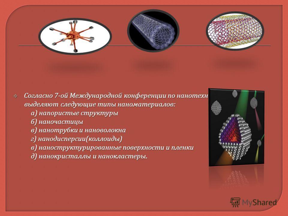 Согласно 7- ой Международной конференции по нанотехнологиям Согласно 7- ой Международной конференции по нанотехнологиям выделяют следующие типы наноматериалов : выделяют следующие типы наноматериалов : а ) напористые структуры а ) напористые структур