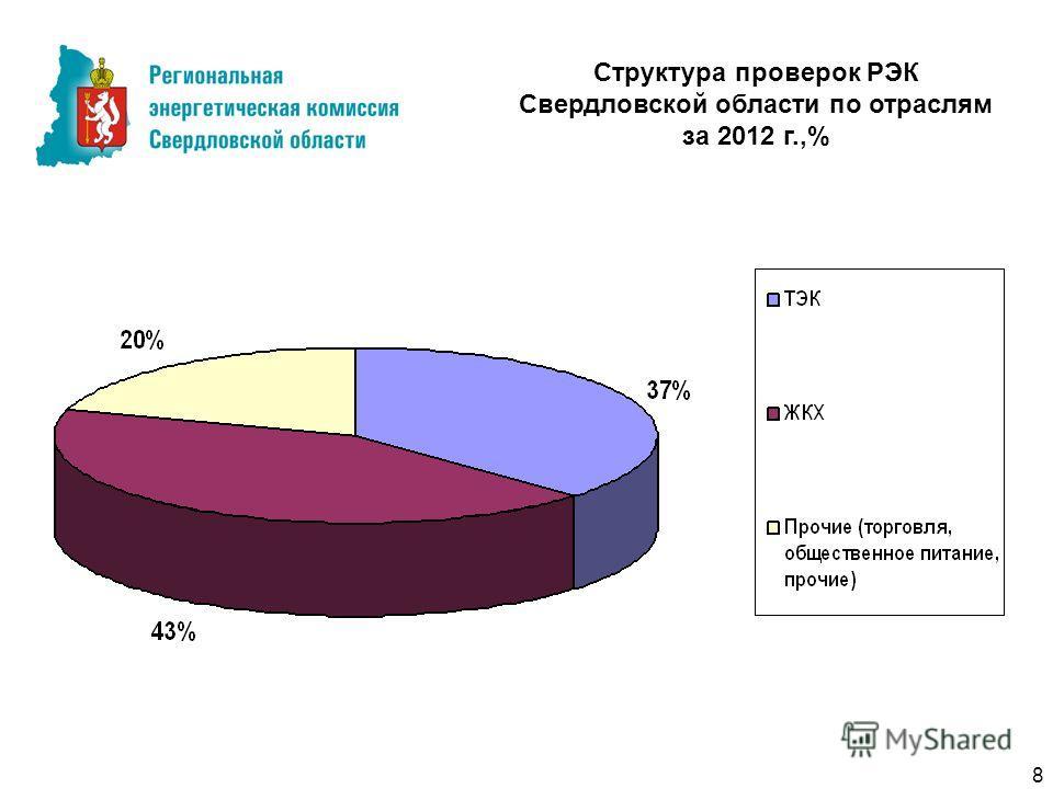 Структура проверок РЭК Свердловской области по отраслям за 2012 г.,% 8