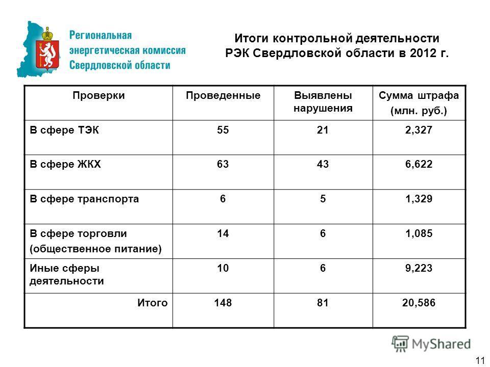Итоги контрольной деятельности РЭК Свердловской области в 2012 г. ПроверкиПроведенныеВыявлены нарушения Сумма штрафа (млн. руб.) В сфере ТЭК55212,327 В сфере ЖКХ63436,622 В сфере транспорта651,329 В сфере торговли (общественное питание) 1461,085 Иные