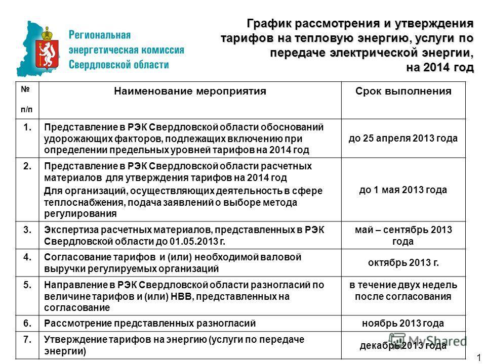 График рассмотрения и утверждения тарифов на тепловую энергию, услуги по передаче электрической энергии, на 2014 год п/п Наименование мероприятияСрок выполнения 1.Представление в РЭК Свердловской области обоснований удорожающих факторов, подлежащих в