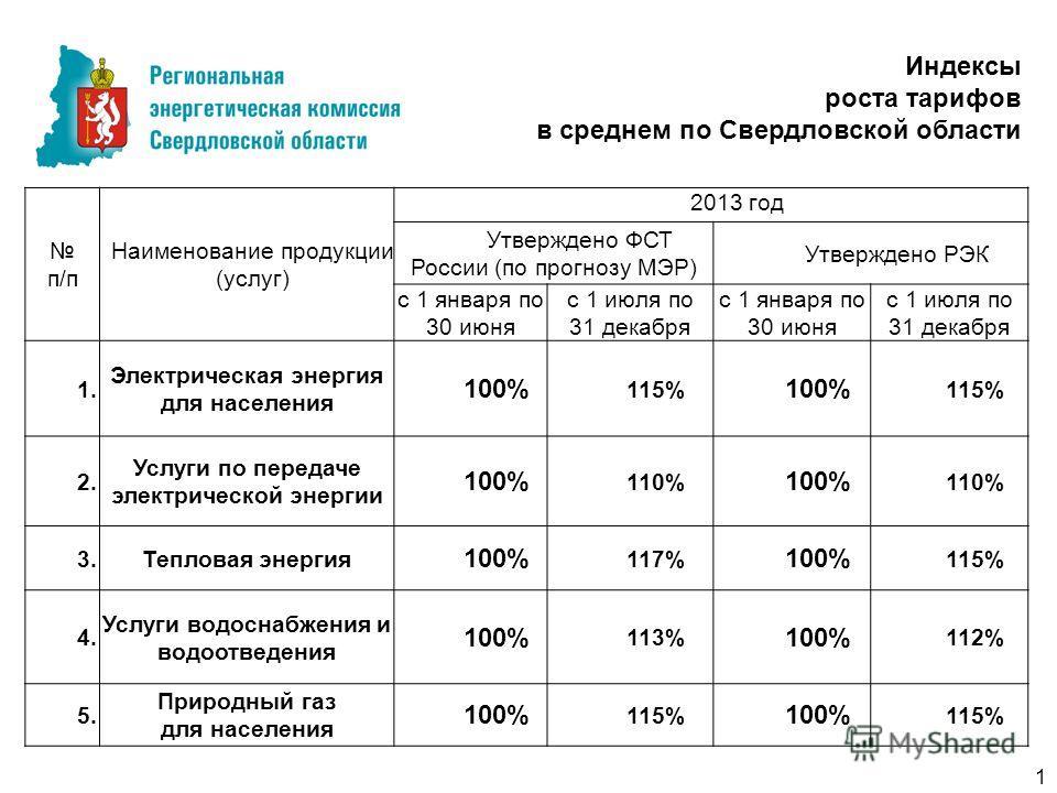 1 Индексы роста тарифов в среднем по Свердловской области п/п Наименование продукции (услуг) 2013 год Утверждено ФСТ России (по прогнозу МЭР) Утверждено РЭК с 1 января по 30 июня с 1 июля по 31 декабря с 1 января по 30 июня с 1 июля по 31 декабря 1.