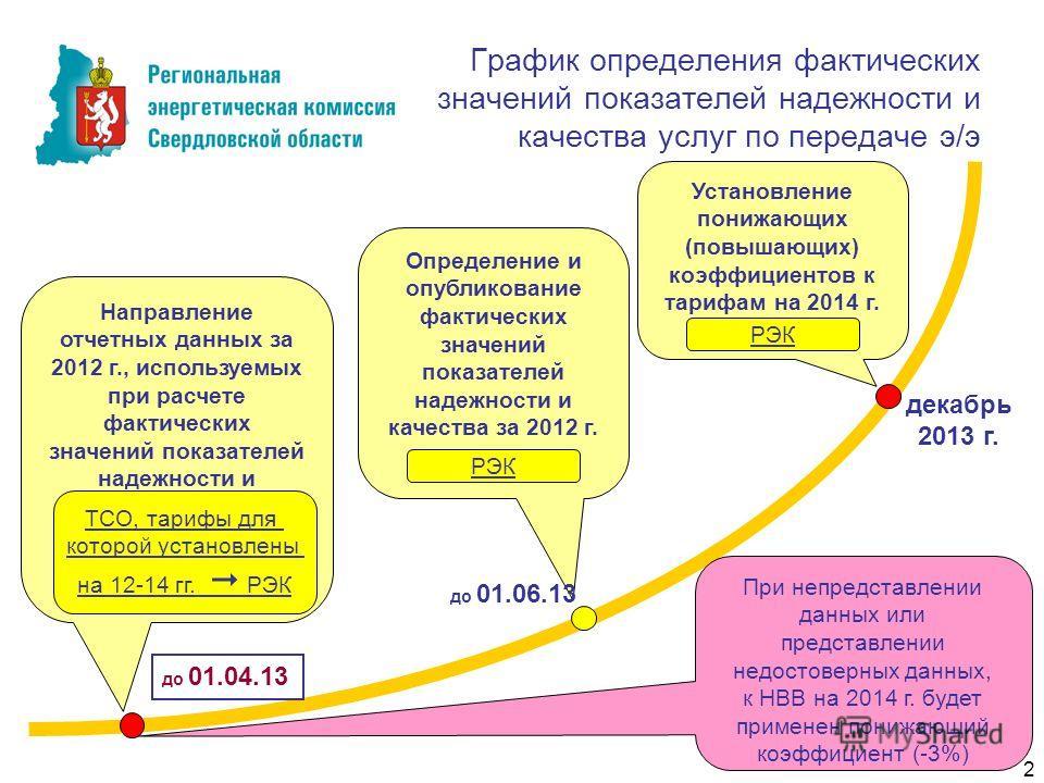 График определения фактических значений показателей надежности и качества услуг по передаче э/э Направление отчетных данных за 2012 г., используемых при расчете фактических значений показателей надежности и качества до 01.04.13 ТСО, тарифы для которо