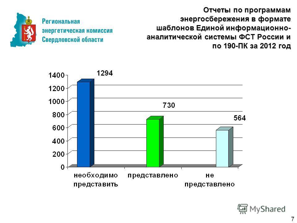 Отчеты по программам энергосбережения в формате шаблонов Единой информационно- аналитической системы ФСТ России и по 190-ПК за 2012 год 7