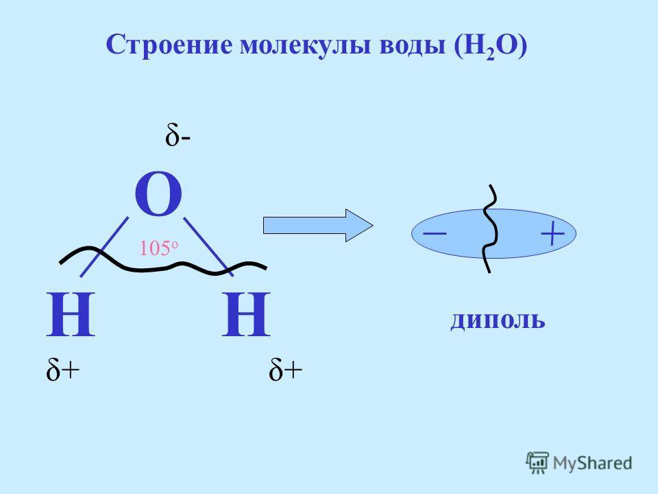 Основные вопросы 1.Вещества электролиты и неэлектролиты. 2. Процессы растворения в воде веществ различной природы. 3. Механизм диссоциации электролитов в растворе.