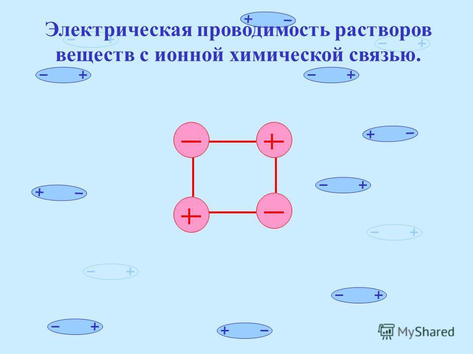 Строение молекулы воды (H 2 O) HH O 105 o диполь δ- δ+δ+δ+δ+