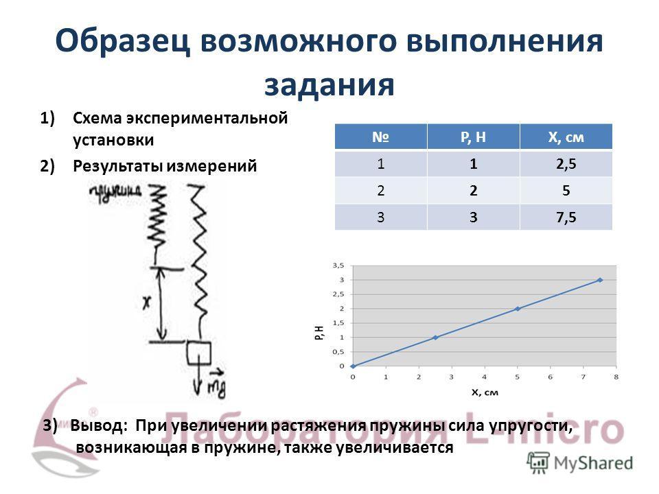 Образец возможного выполнения задания 1)Схема экспериментальной установки 2)Результаты измерений P, НP, НX, см 112,5 225 337,5 3) Вывод: При увеличении растяжения пружины сила упругости, возникающая в пружине, также увеличивается