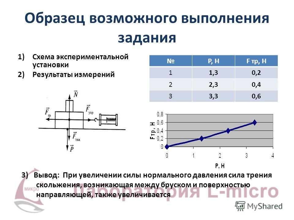 Образец возможного выполнения задания 1)Схема экспериментальной установки 2)Результаты измерений P, НP, НF тр, Н 11,30,2 22,30,4 33,30,6 3) Вывод: При увеличении силы нормального давления сила трения скольжения, возникающая между бруском и поверхност