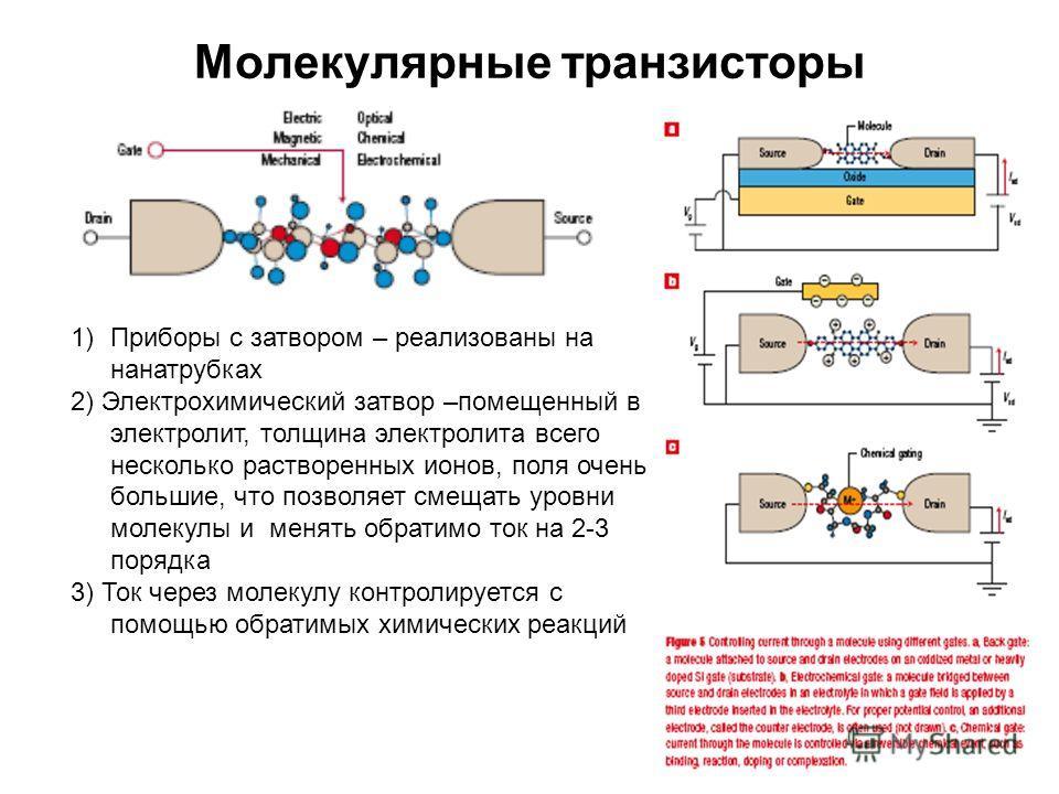 Молекулярные транзисторы 1)Приборы с затвором – реализованы на нанатрубках 2) Электрохимический затвор –помещенный в электролит, толщина электролита всего несколько растворенных ионов, поля очень большие, что позволяет смещать уровни молекулы и менят