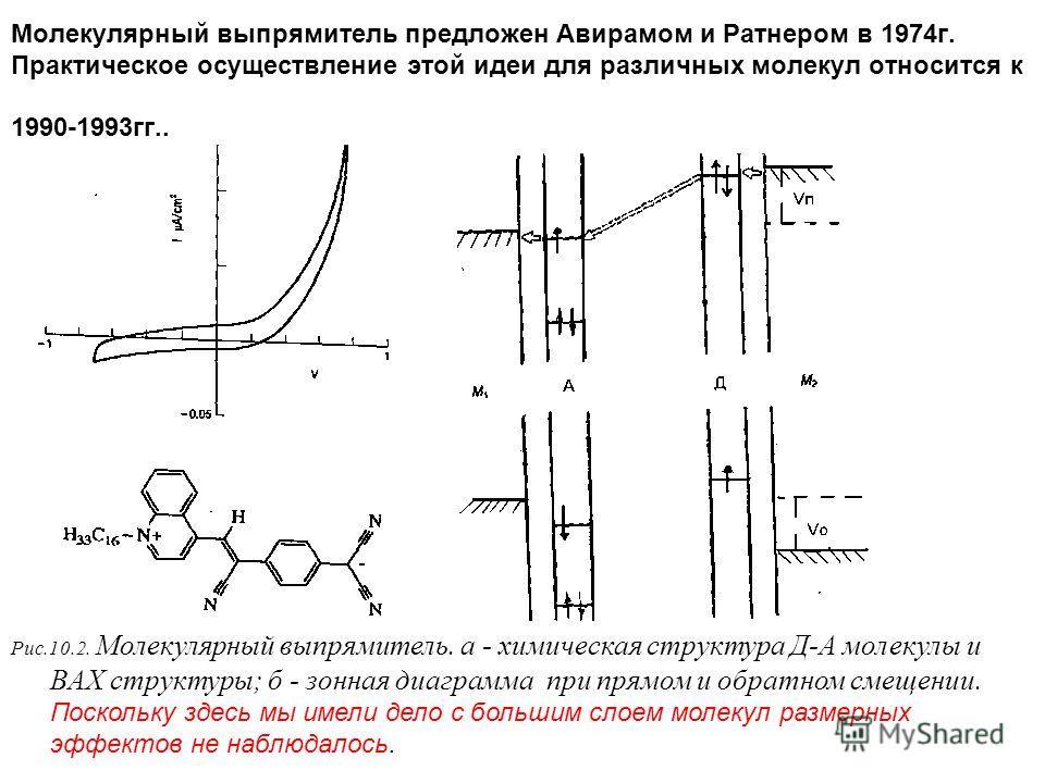 Молекулярный выпрямитель предложен Авирамом и Ратнером в 1974г. Практическое осуществление этой идеи для различных молекул относится к 1990-1993гг.. Рис.10.2. Молекулярный выпрямитель. а - химическая структура Д-А молекулы и ВАХ структуры; б - зонная