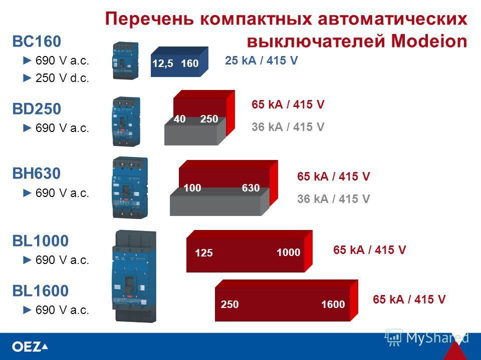 Перечень компактных автоматических выключателей Modeion 1600250 125 12,5 1000 160 630 40 100 250 65 kA / 415 V 36 kA / 415 V 25 kA / 415 V BC160 690 V a.c. 250 V d.c. BD250 690 V a.c. BH630 690 V a.c. BL1000 690 V a.c. BL1600 690 V a.c. 65 kA / 415 V