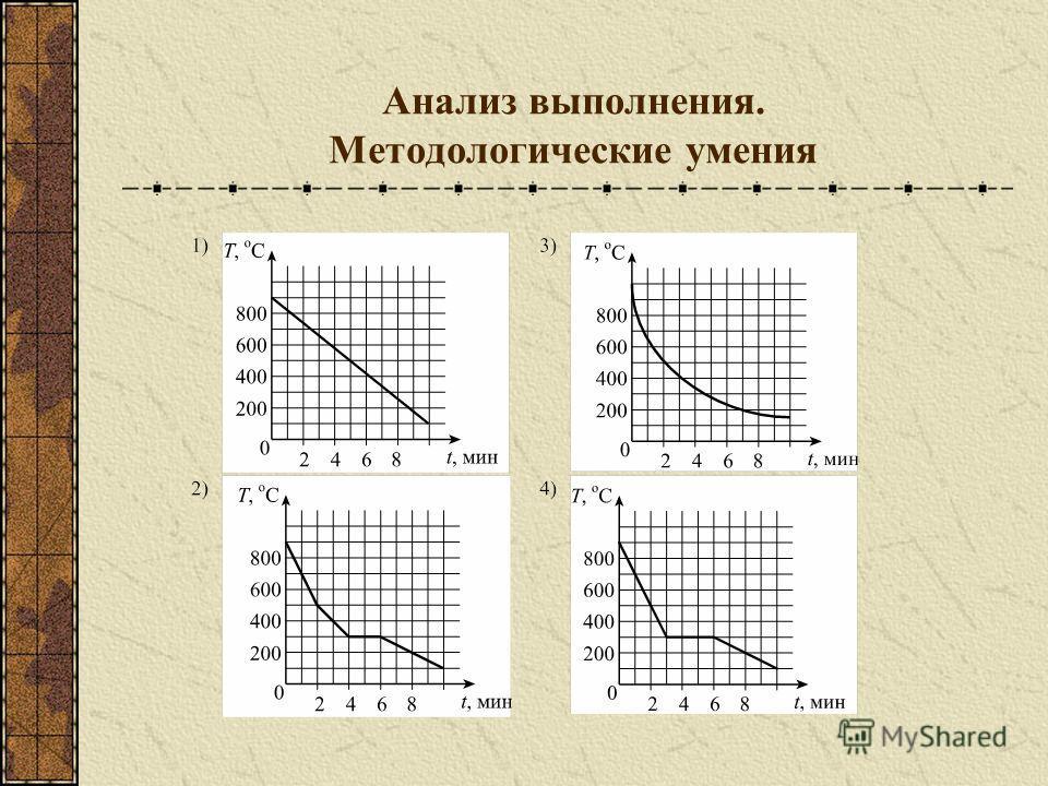 Анализ выполнения. Методологические умения