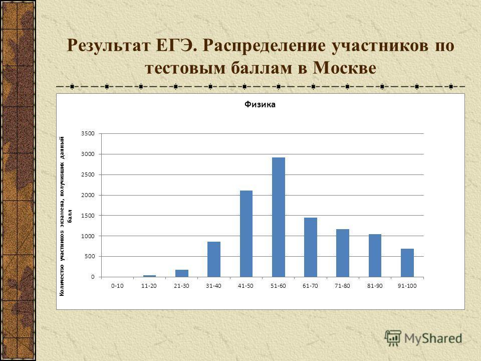 Результат ЕГЭ. Распределение участников по тестовым баллам в Москве