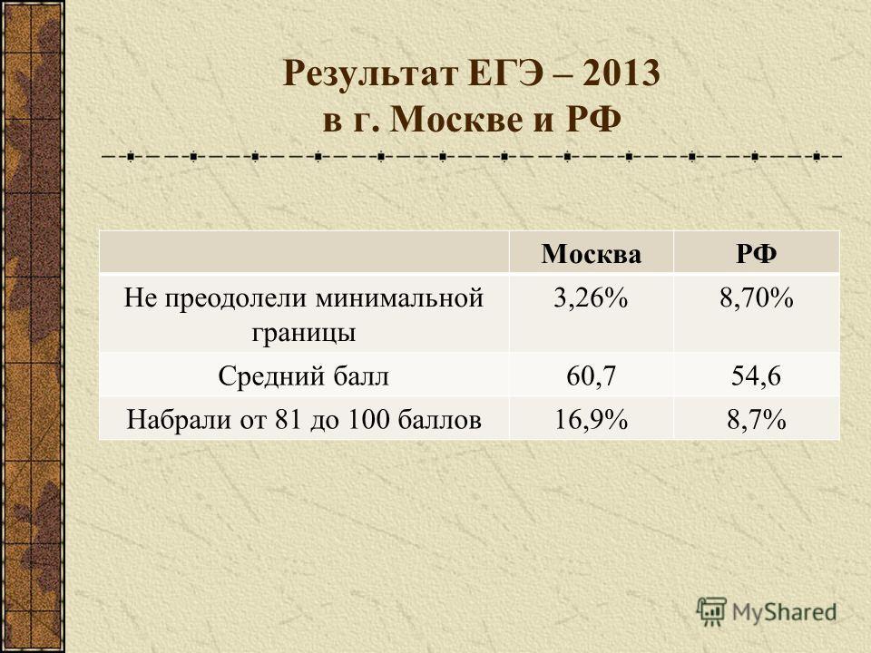 Результат ЕГЭ – 2013 в г. Москве и РФ МоскваРФ Не преодолели минимальной границы 3,26%8,70% Средний балл60,754,6 Набрали от 81 до 100 баллов16,9%8,7%