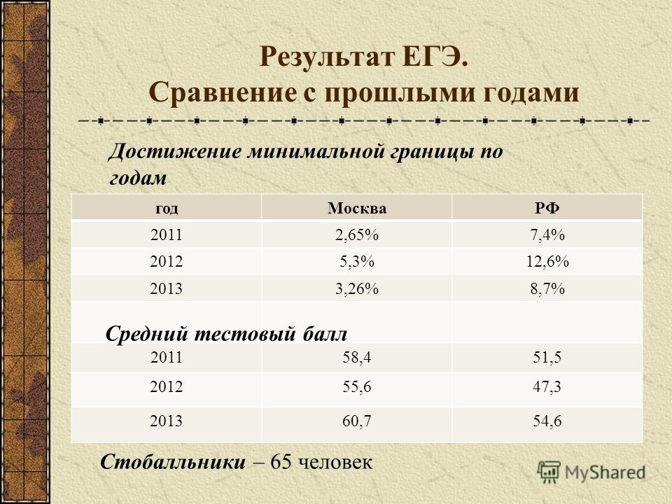 Годмоскварф 20112 65 7 4 20125 3 12 6 20133 26 8 7