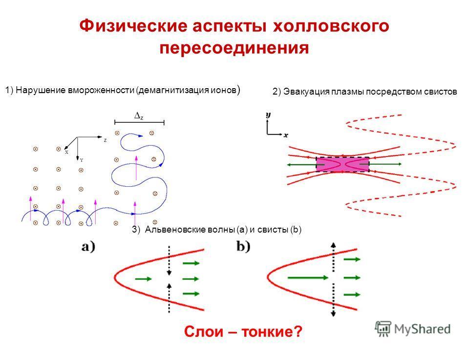 Физические аспекты холловского пересоединения 1) Нарушение вмороженности (демагнитизация ионов ) 2) Эвакуация плазмы посредством свистов 3) Альвеновские волны (a) и свисты (b) Слои – тонкие?