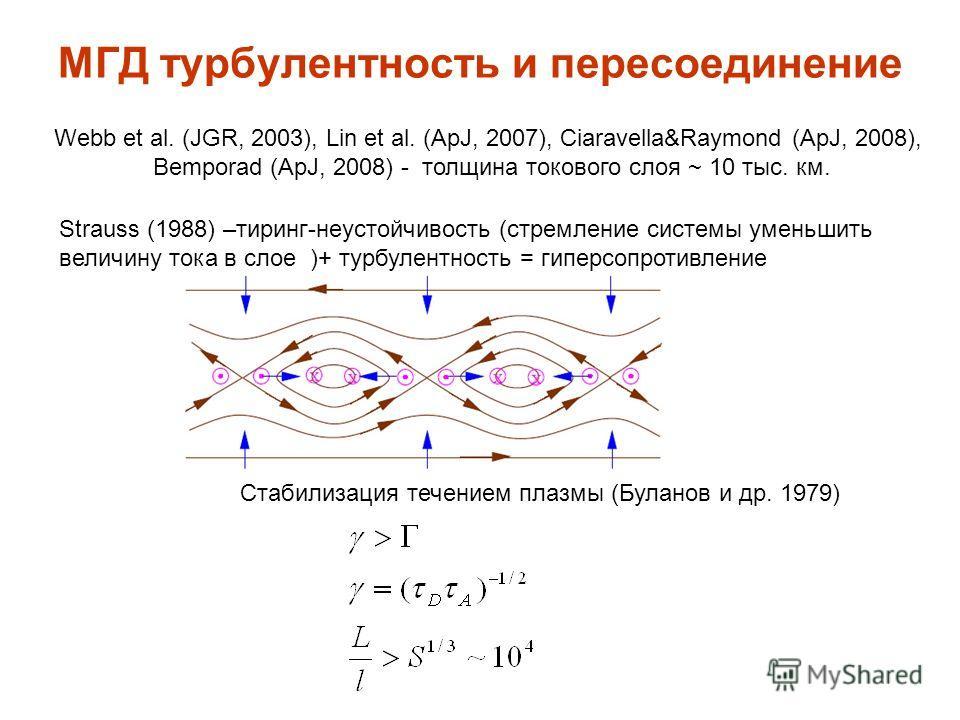 МГД турбулентность и пересоединение Strauss (1988) –тиринг-неустойчивость (стремление системы уменьшить величину тока в слое )+ турбулентность = гиперсопротивление Webb et al. (JGR, 2003), Lin et al. (ApJ, 2007), Ciaravella&Raymond (ApJ, 2008), Bempo