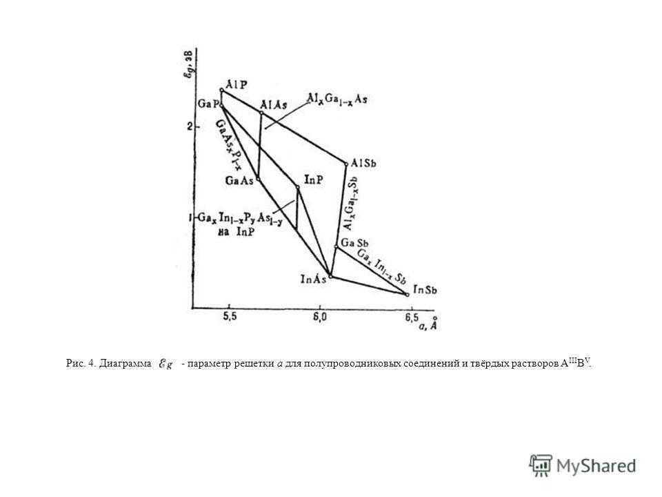 Рис. 4. Диаграмма- параметр решетки а для полупроводниковых соединений и твёрдых растворов A III B V.