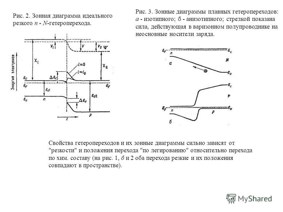 Рис. 2. Зонная диаграмма идеального резкого п - N-гетероперехода. Рис. 3. Зонные диаграммы плавных гетеропереходов: а - изотипного; б - анизотипного; стрелкой показана сила, действующая в варизонном полупроводнике на неосновные носители заряда. Свойс
